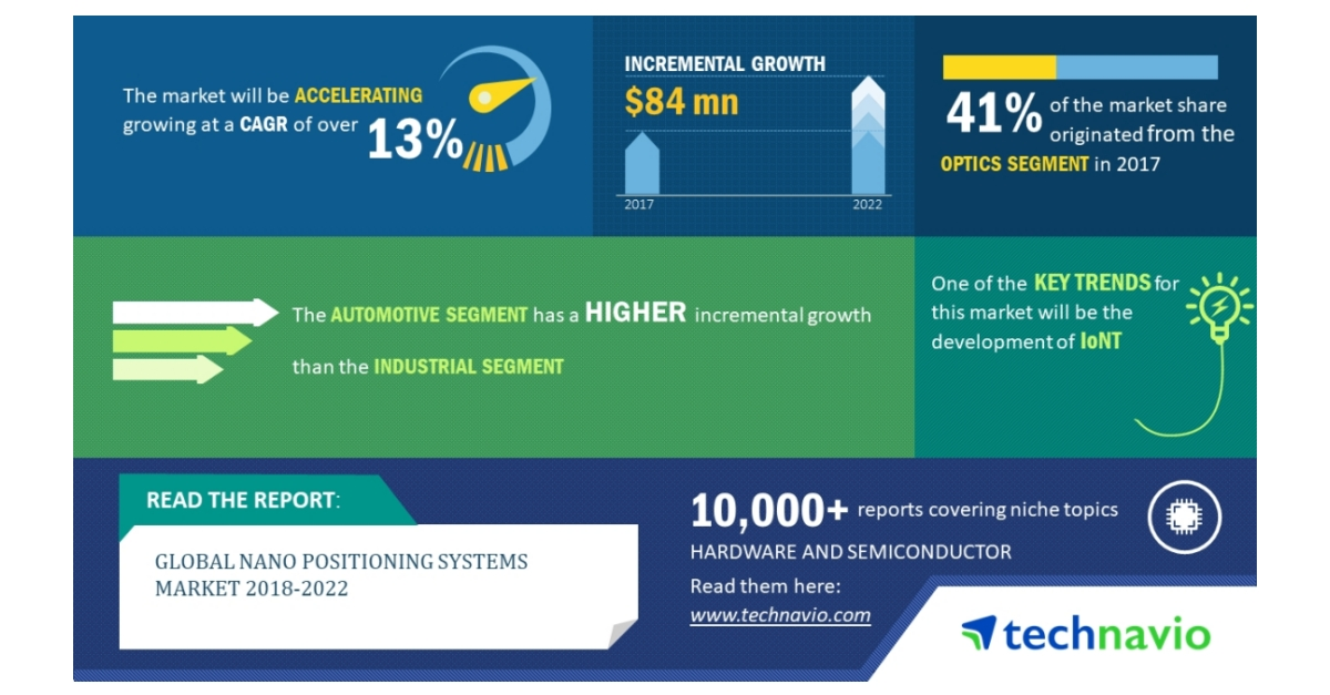 Global Nano Positioning Systems Market 2018-2022| Development of IoNT to Promote Growth| Technavio