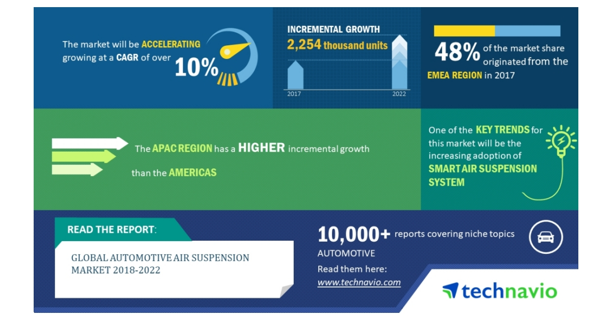 Global Automotive Air Suspension Market 2018-2022   10% CAGR Projection Over the Next Four Years   Technavio