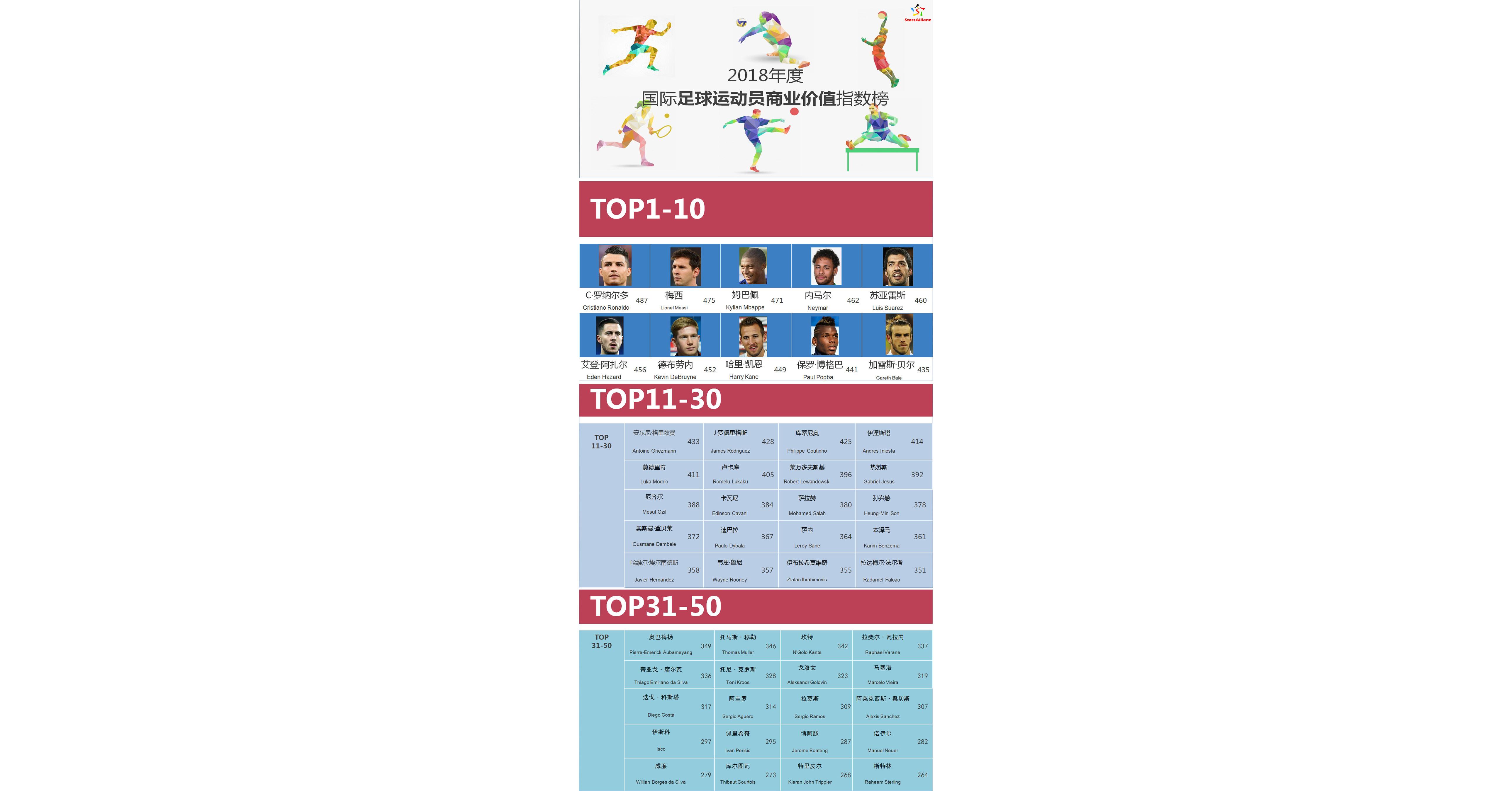 China-based sports industry data analysis firm Stars Allianz releases International Football Players Commercial Value Index Rankings