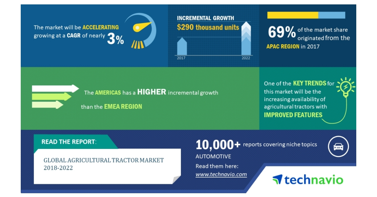 Global Agricultural Tractor Market 2018-2022| Factors Driving Growth| Technavio