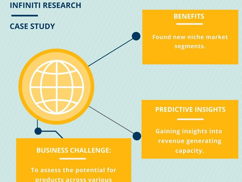 Market Sizing Engagement for a Drilling Rig Manufacturer: Tips to Minimize Risks across Multiple Geographical Locations| Infiniti Research | Business