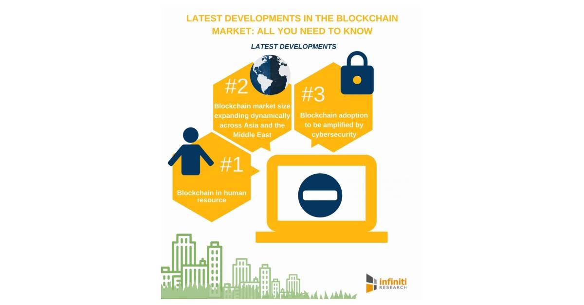 Top Five Recent Developments in the Blockchain Market | Infiniti Research