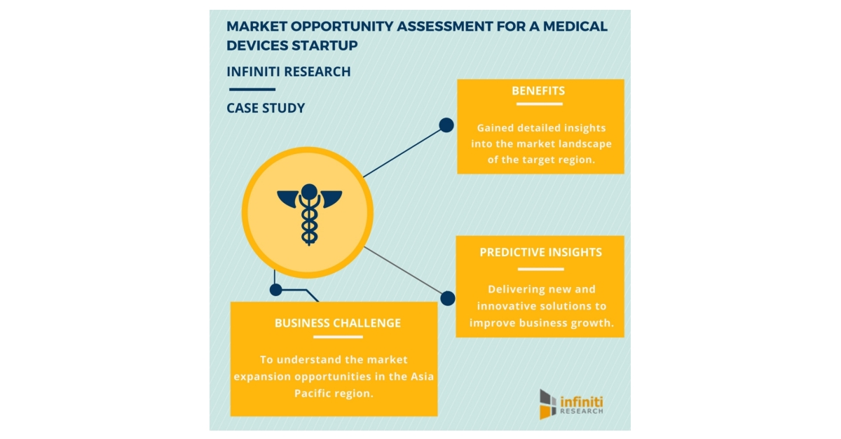 Market Opportunity Assessment Case Study - Identifying Market Requirements and Barriers to Market Entry | Infiniti Research