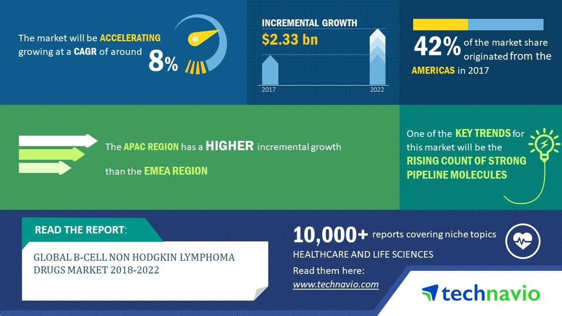 Global B-cell Non-Hodgkin Lymphoma Drugs Market 2018-2022 | Growing Government Initiatives to Boost Demand | Technavio