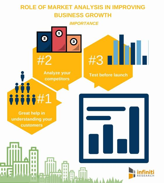 Importance of Market Analysis in Improving Business Growth - Infiniti Research | Business & Finance
