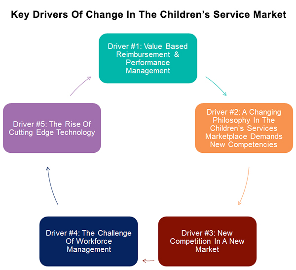 The 5 Key Trends Driving Change In Children's Services
