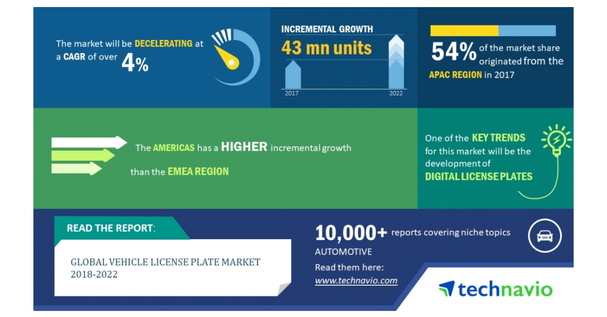 Global Vehicle License Plate Market 2018-2022| Key Insights and Forecasts| Technavio