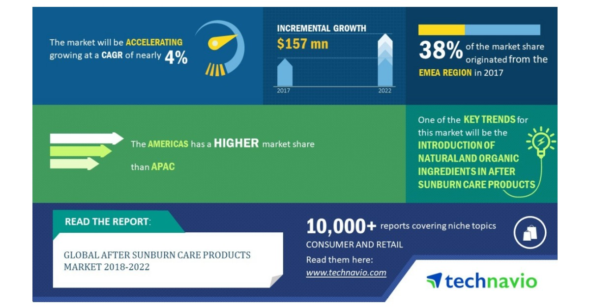 Global After Sunburn Care Products Market 2018-2022 - Introduction of Natural and Organic Ingredients to Boost Growth - Technavio