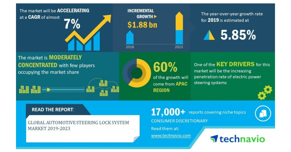 Global Automotive Steering Lock System Market 2019-2023 | Development of Advanced Automotive Steering System Designs to Boost Growth | Technavio