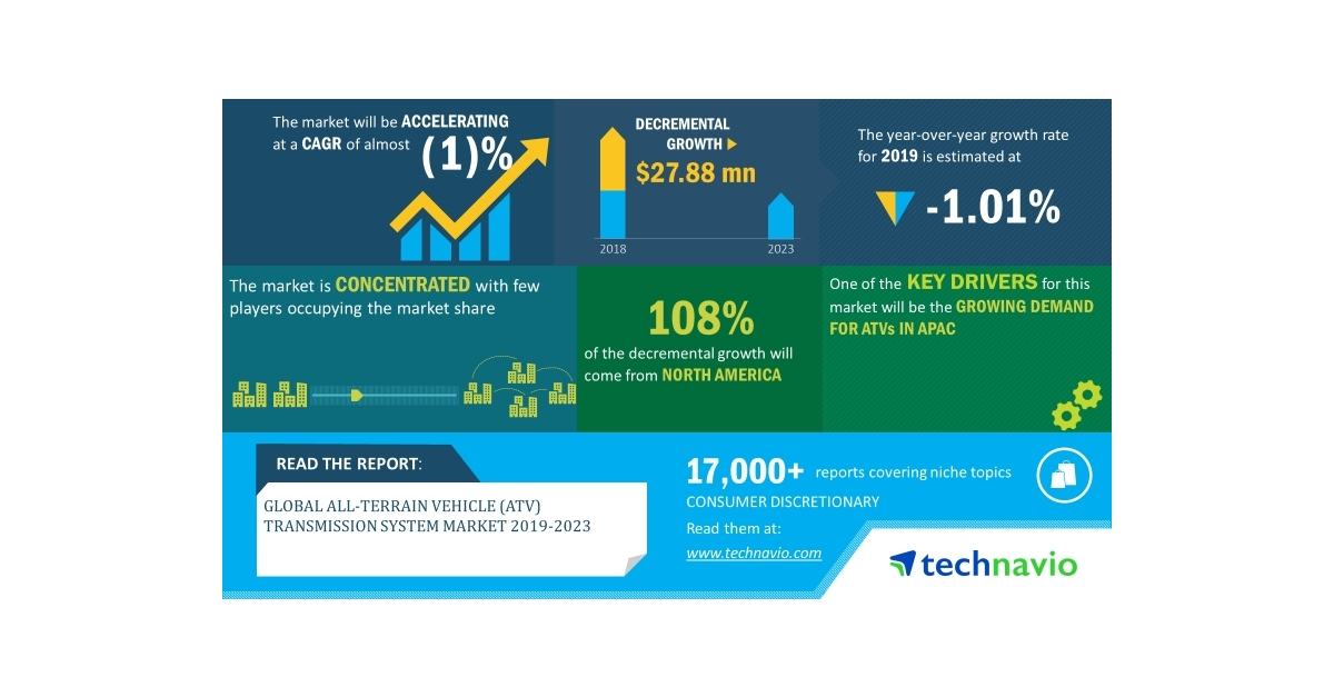 Global All-Terrain Vehicle (ATV) Transmission System Market 2019-2023 | Advances in ATV Powertrain to Boost Growth | Technavio