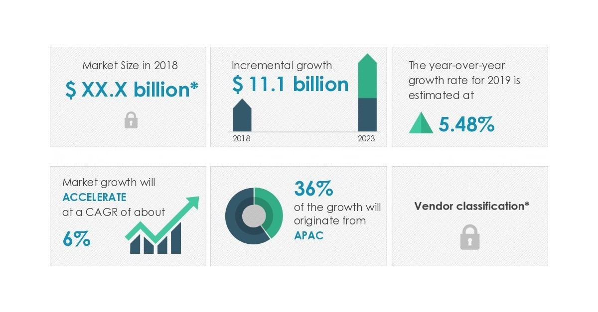 Global Leather Handbags Market 2019-2023|Increasing Endorsement of Product Premiumization to Boost Growth | Technavio