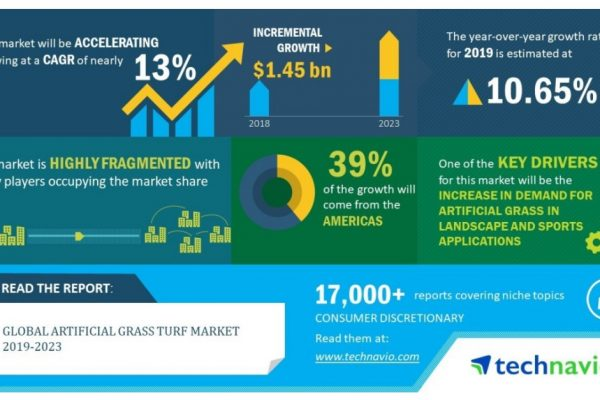 Global Artificial Grass Turf Market 2019-2023 | Distribution Channel Expansion Strategy by Vendors to Boost Growth | Technavio
