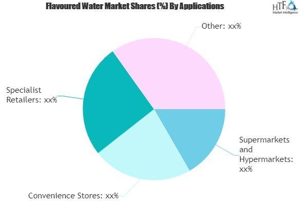Global Flavored Water Market Data Analysis 2020-2026
