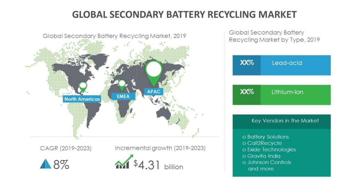 Growth of Secondary Battery Recycling Market to be Impacted by the Self-Sustainability of Battery Raw Materials | Technavio