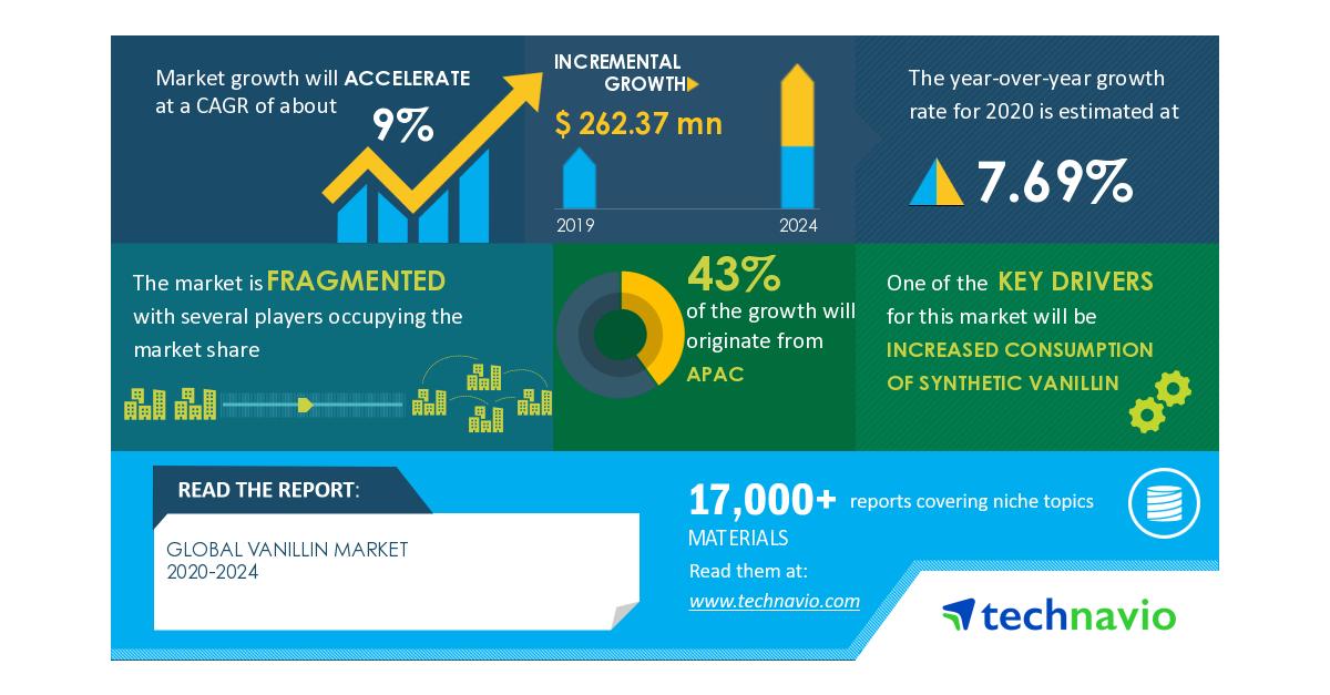 Global Vanillin Market 2020-2024 | Increased Consumption of Synthetic Vanillin to Boost Market Growth | Technavio