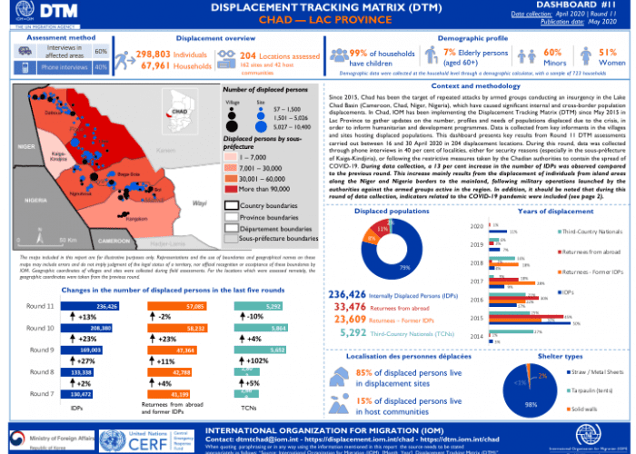 Chad – Lac Province Displacement Tracking Matrix (DTM) Dashboard #11 (April 2020) – Chad