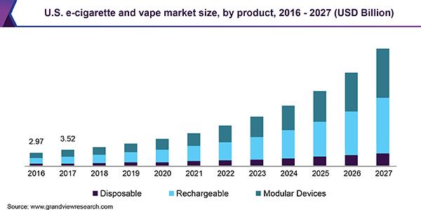 E-Cigarette Devices Market Research 2019 Report