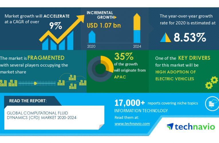 Computational Fluid Dynamics (CFD) Market 2020-2024 | High Adoption of Electric Vehicles to Boost Growth | Technavio