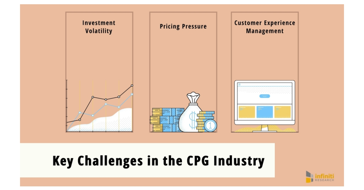 A CPG Industry Client Increases Customer Retention Rate Significantly with Market Segmentation Analysis | Infiniti's Success with Customer Intelligence Solutions