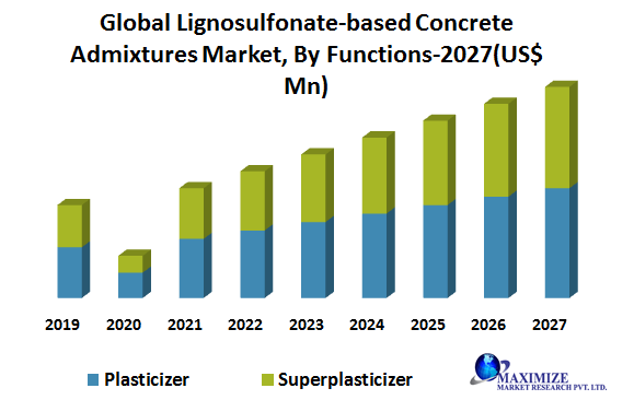 Lignosulfonates Market 2020-2027 Industry Data Analysis