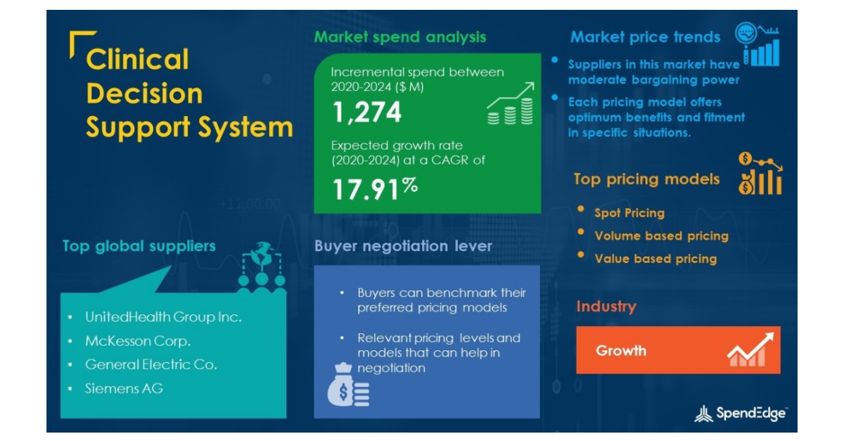 Clinical Decision Support System Market Procurement Intelligence Report with COVID-19 Impact Analysis | Global Forecasts, 2020-2024