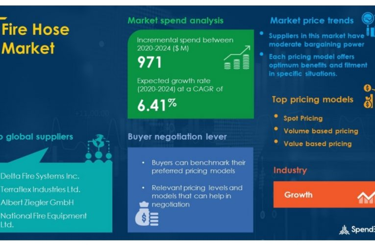 Fire Hose Market Procurement Intelligence Report With Roadmap for Recovery From COVID-19 | SpendEdge