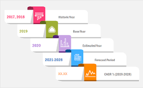 Artificial Intelligence in Accounting Market 2020 Market Research With Size, Growth, Manufacturers, Segments And 2028 Forecasts Research