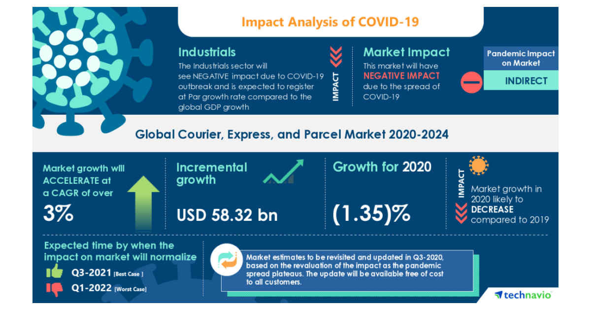 New Courier, Express, and Parcel Market Research Report- COVID-19 Analysis Based on B2B, B2C, and C2C Consumers | Technavio