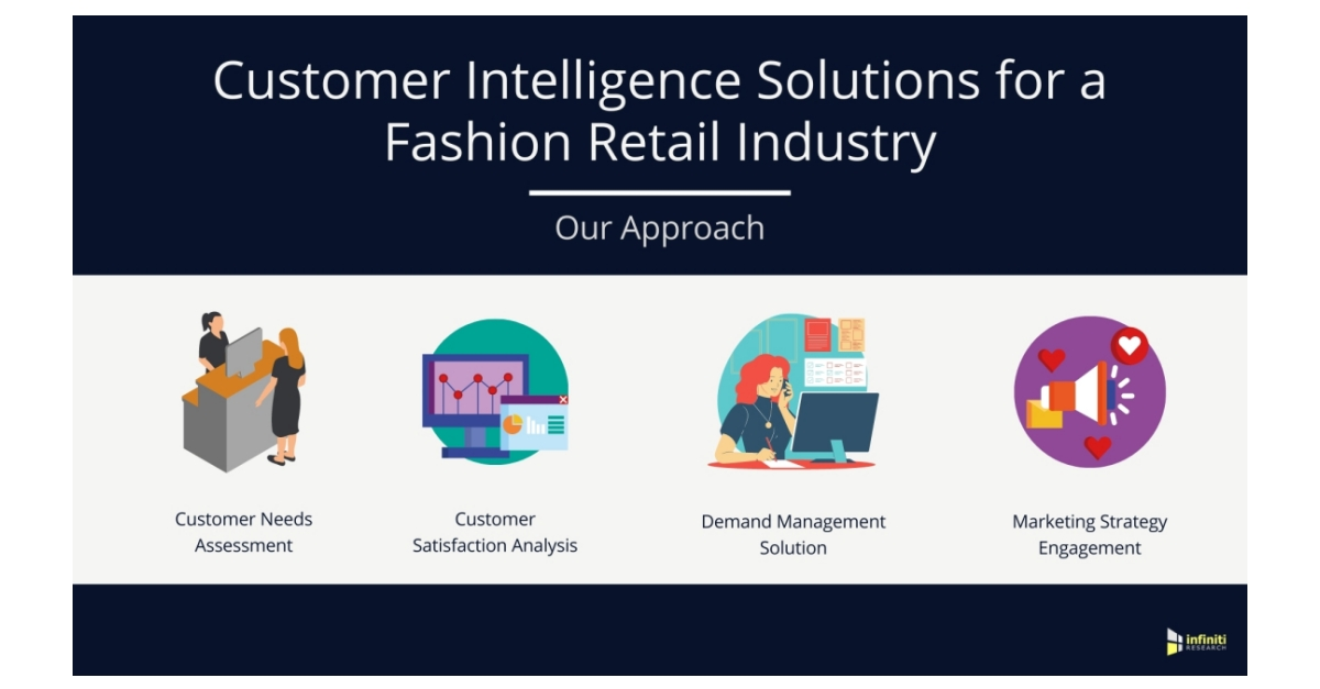 A Fashion Retail Industry Client Increases Retail Share and Generates Substantial Revenue | Infiniti's Success with Customer Intelligence Solutions