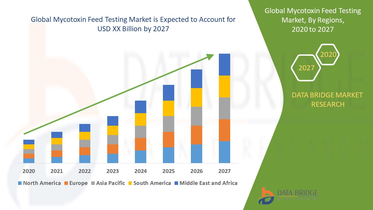 Mycotoxin Feed Testing Market 2020: In Depth Insight, Industry Opportunities And Investment Overview Growth & Research Finding To 2027