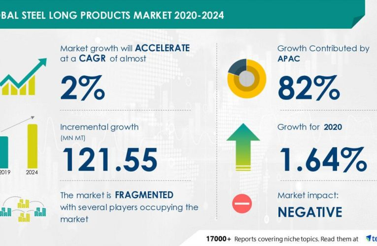 Global Steel Long Products Market Research 2020-2024: Market Analysis, Drivers, Restraints, Opportunities, and Threats – Technavio – Northeast Mississippi Daily Journal