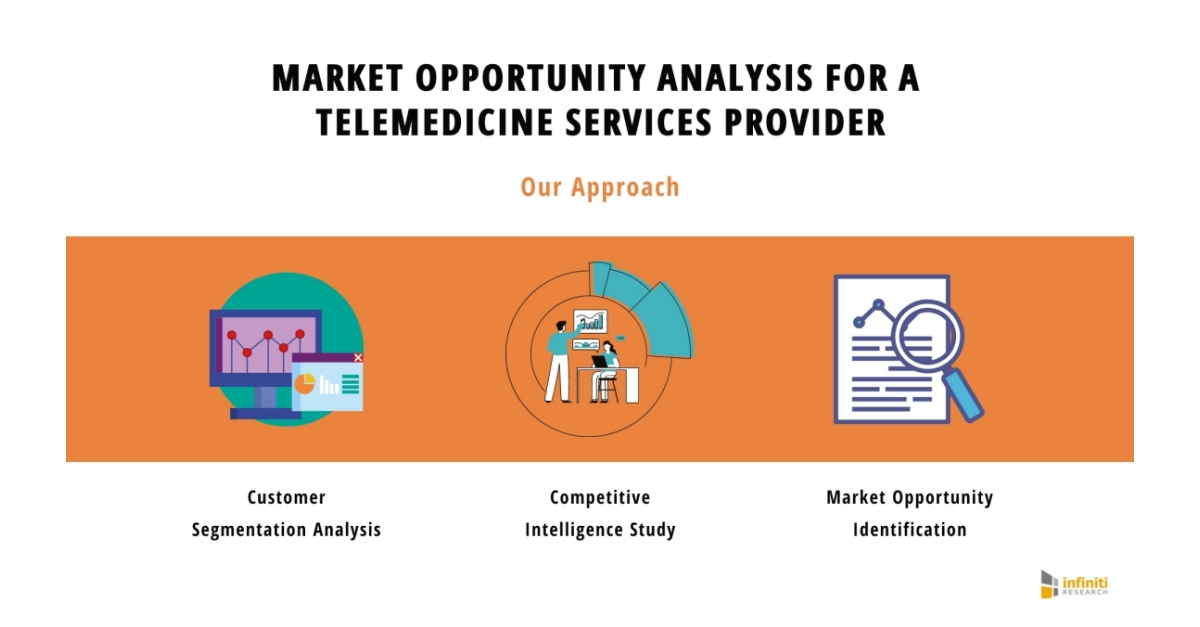 Market Opportunity Solution Helps a Telemedicine Services Provider Develop Comprehensive Expansion Strategies | Infiniti's Recent Client Engagement