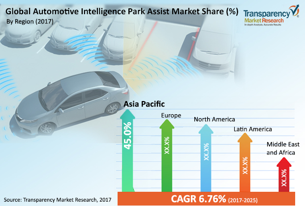 Automotive Intelligence Park Assist System Market Size 2021