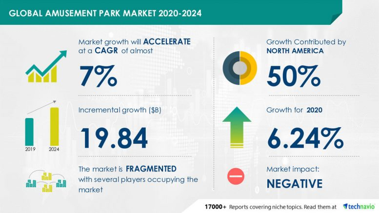 $ 19.84 Billion Growth in Global Amusement Park Market 2020-2024 | Increasing Investments in International Tourism to Drive Market