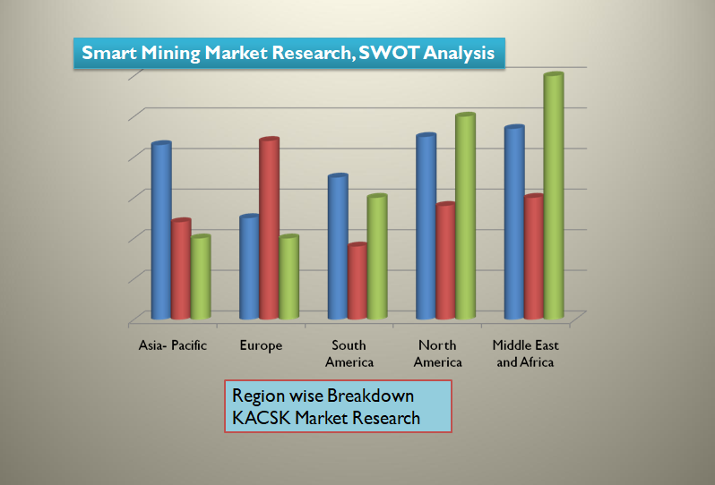 Global Smart Mining Market Research Report 2020
