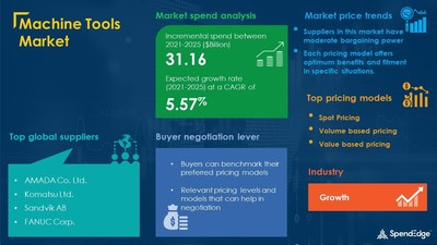 Machine Tools Market Procurement Intelligence Report With COVID-19 Impact Update